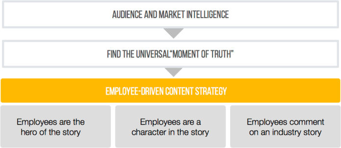 Align employee-driven content to your brand voice and positioning