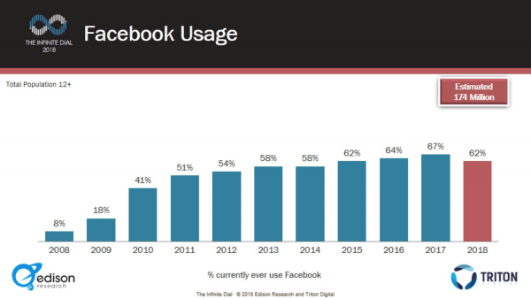 Facebook Usage Decline per Infinite Dial 2018