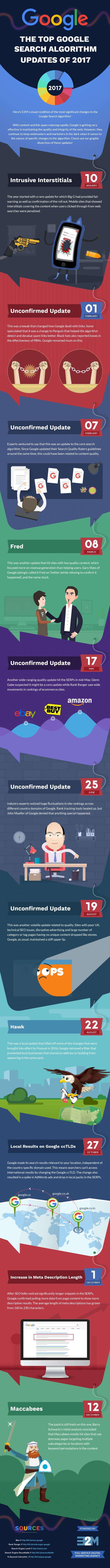 2017 Google Algorithm Updates Infographic