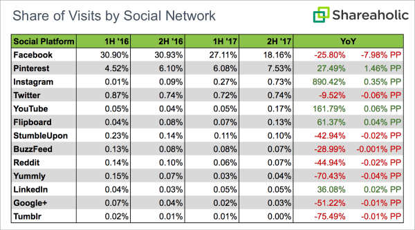 seo vs. social media traffic chart