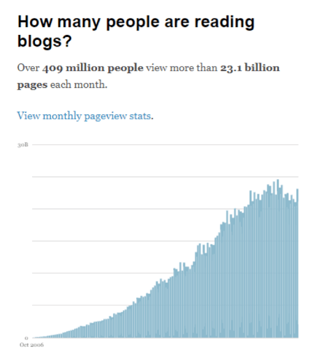 How many people are reading blogs