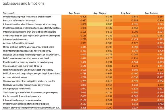big data and cx subisses chart