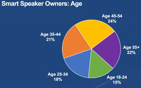 2018 smart speaker ownership by age