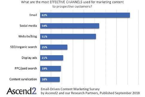 most effective content channels