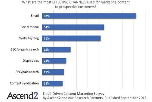 most effective content channels