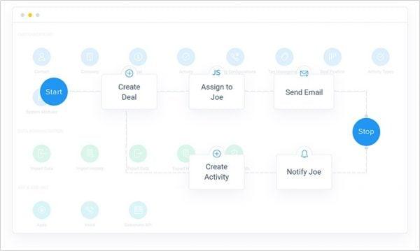 salesmate task automation