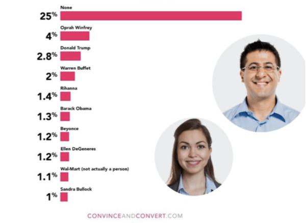 customer trust celebrity statistic