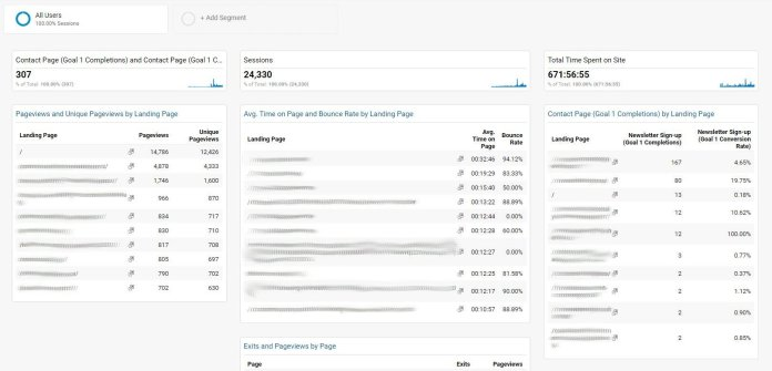 google analytics content dashboard