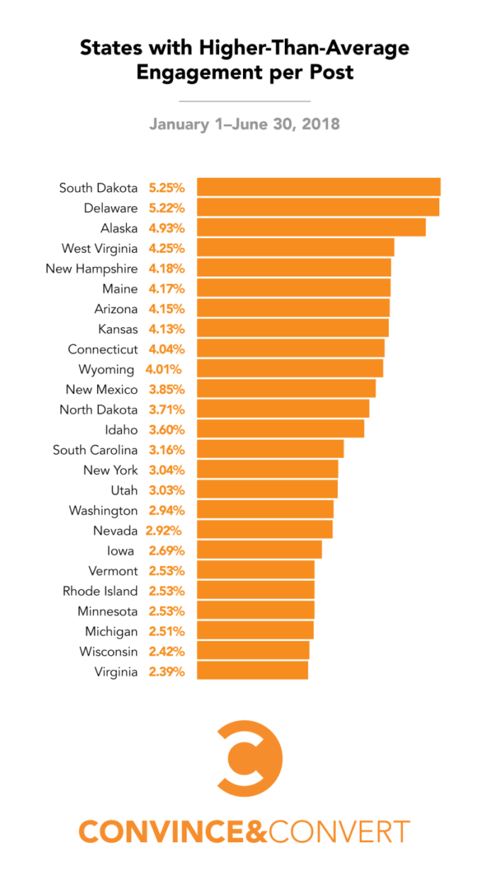states higher average engagement rate instagram