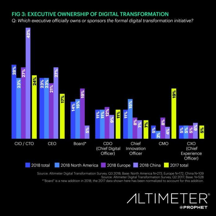 Digital Transformation Ownership