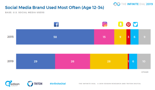 2019 social media research most used social network by young americans