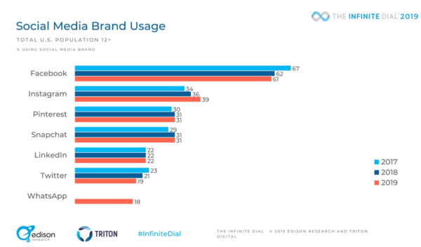 2019 social media research social media usage by social network