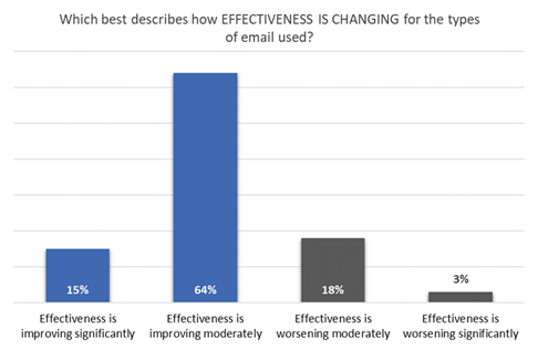 Email Research: Effectiveness