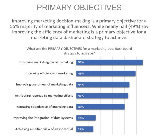primary marketing objectives statistics