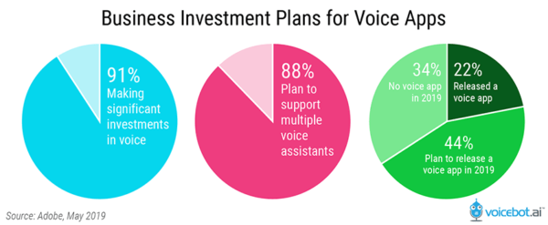 Business Leaders Embrace Voice Content