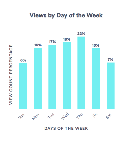 Business Video Views by Day of the Week