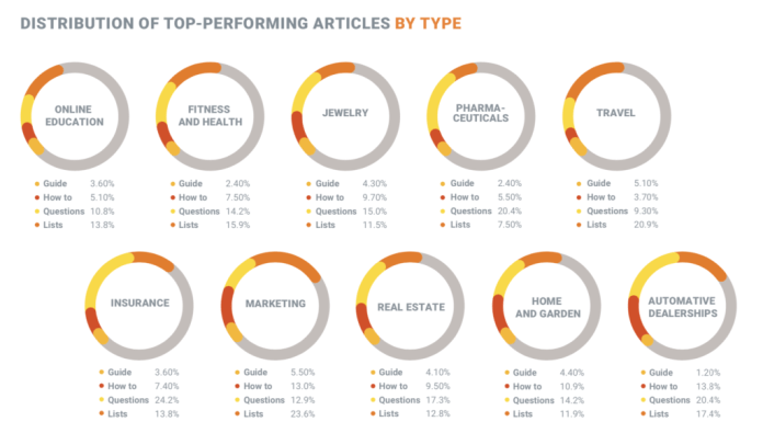 Industry Blogs Top-performing Articles by Type