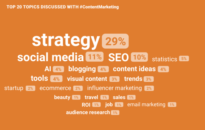 Topics Discussed with the #ContentMarketing hashtag