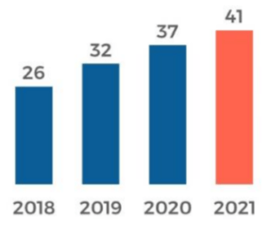 % of Americans who listen to podcasts monthly: 2018-2021