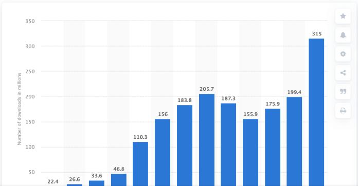 TikTok Quarterly Downloads