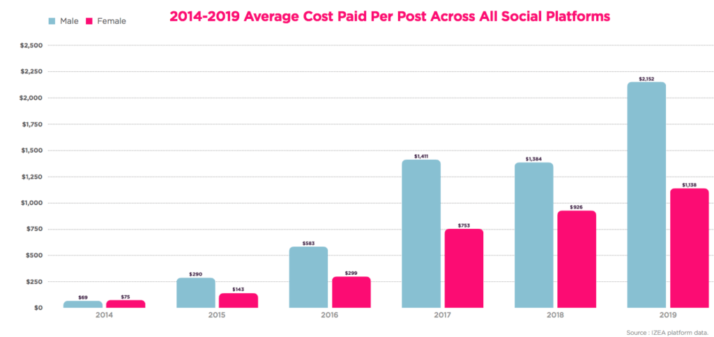 Average Cost Per Paid Post Across All Social Platforms