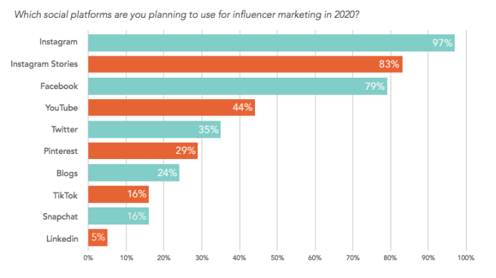 Social Platforms Companies Plan to Use for Influencer Marketing in 2020