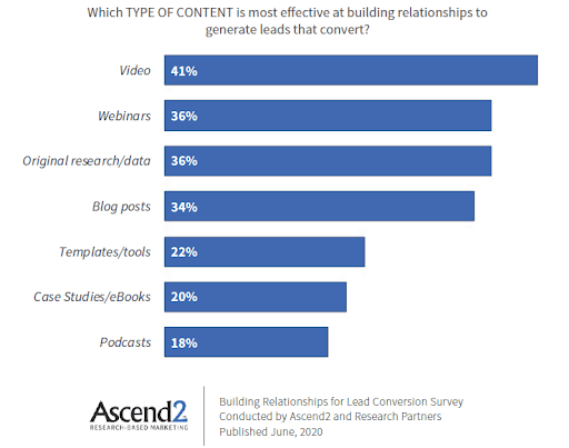 Most effective B2B content