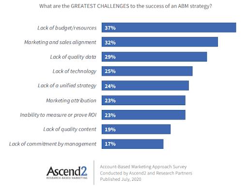 ABM Challenges Chart