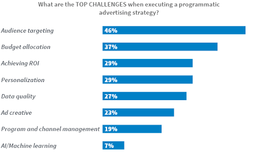 Programmatic Advertising Challenges