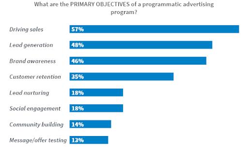 Objectives of a programmatic advertising program