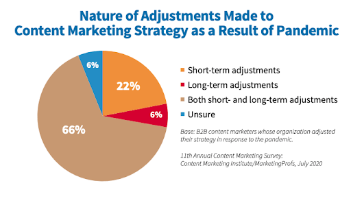 Nature of Adjustments made to content marketing strategy as a result of the pandemic chart