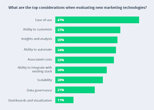 Chart with the top considerations when evaluating new martech for B2B marketing