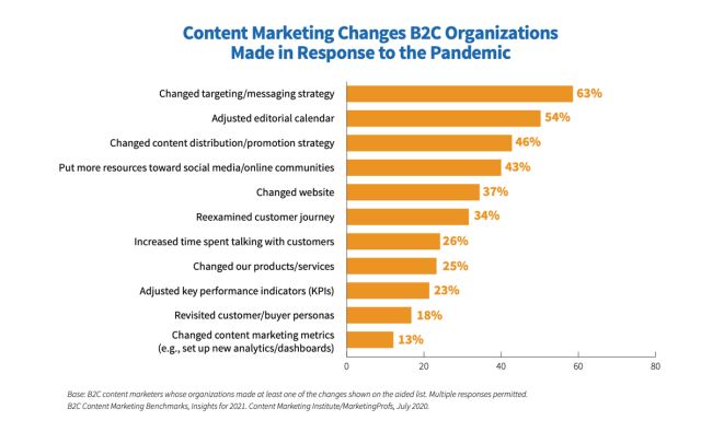 Changes in B2C Content Marketing - Pandemic