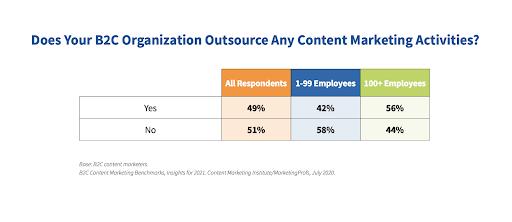 B2C external content marketing
