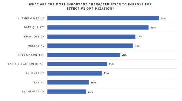 Chart on the most important feature to improve for effective email optimization.