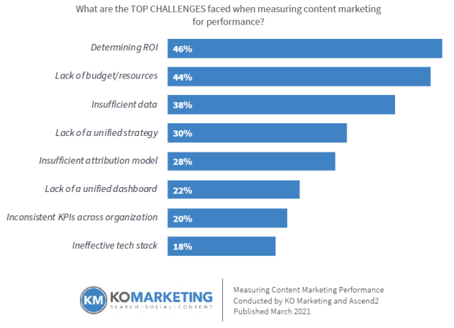 Bar chart that shows the top 3 challenges of measuring content marketing performance