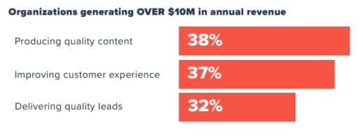 Organizations generating more than 10 million annual revenues