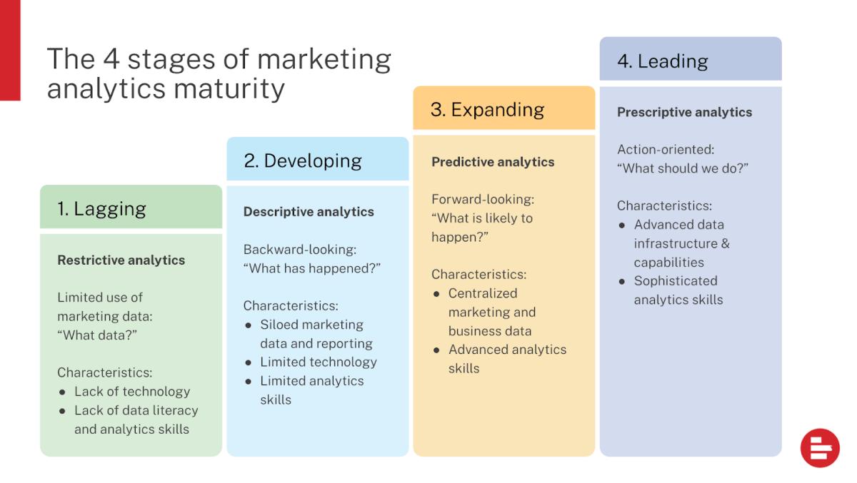 Marketing Analytics Maturity Model