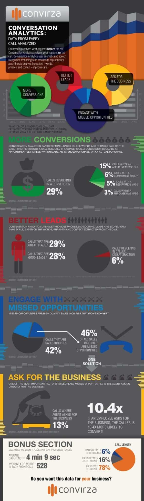 Convirza-infographic-Q1-CA-2