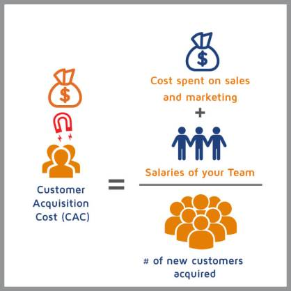 Reducing Customer Acquisition Cost
