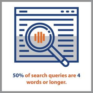 search queries are longer than four words important for digital sales funnel