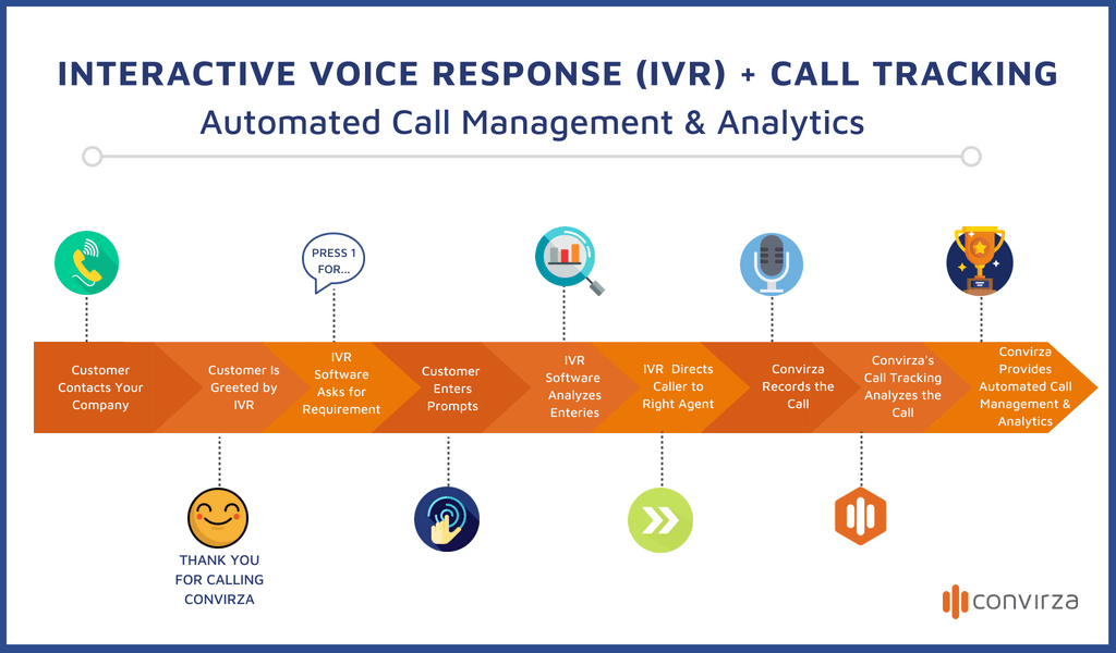 IVR Call and Call tracking
