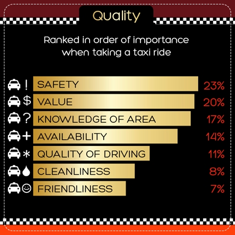best-taxi-most-safety-dangerous-country-vote-poll-hotels-com-thailand