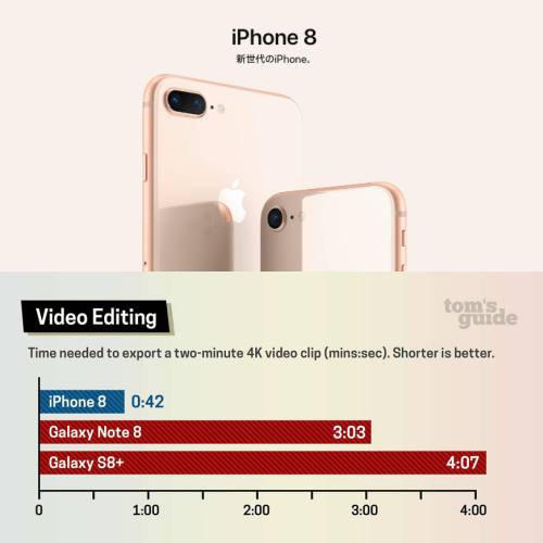 geek-benchmark-review-iphone-x-8-plus-vs-macbook-galaxy-note-8-s8-real-life-video-edit