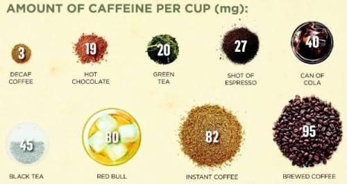 CaffeinePerCup