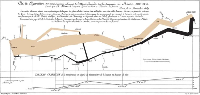 Charles Minard's Infographic about Napoleans 1812 Russian Campaign