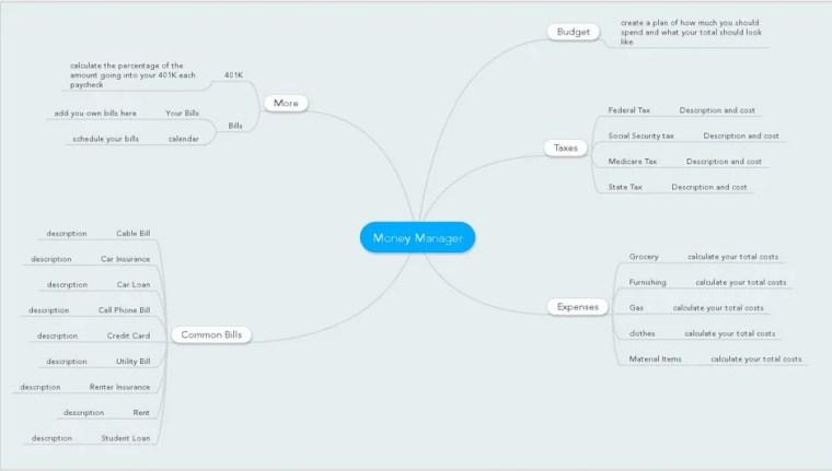 Money Manager Mindmap