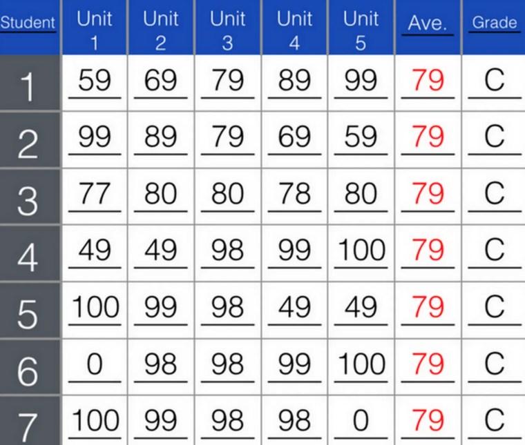 Should we drop grades