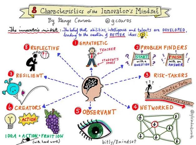 8-Characteristics-of-the-Innovators-Mindset (1)