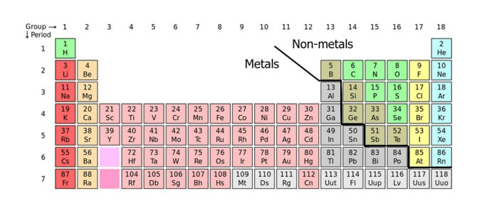 Dividing Line Between Metals And Nonmetals Periodic Tables Viewkaka